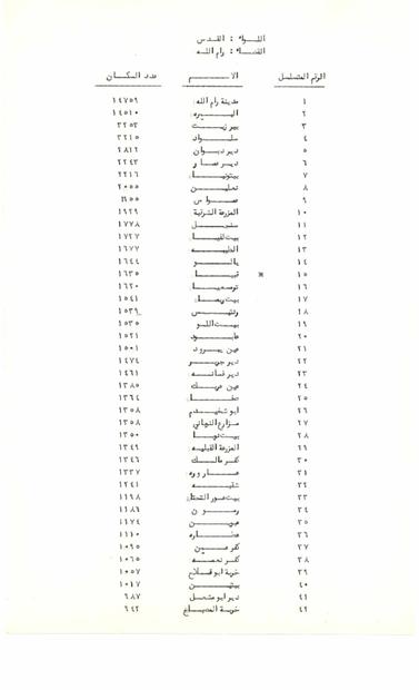 دائرة الاحصاءات الاردنية- عدد سكان رام الله وقضائها في الخمسينات.PDF