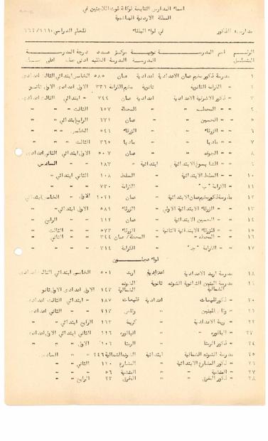 بمدارس الذكور التابعة لوكالة غوث اللاجئين في المملكة الاردنية -  البلقاء وعجلون والقدس والخليل ونابلس- لعام 1961-1962.PDF