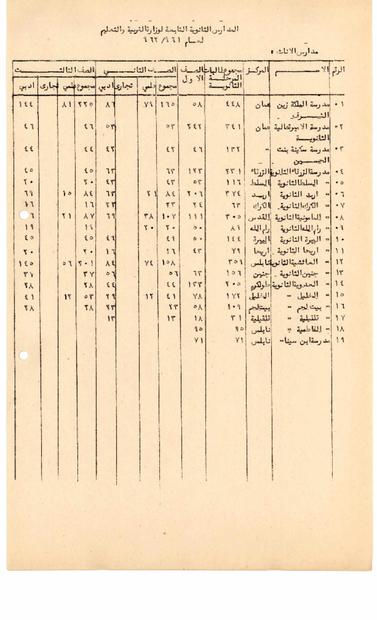 الثانوية التابعة لوزارة التربية والتعليم الاردني -الاناث- لعام 1961-1962.PDF
