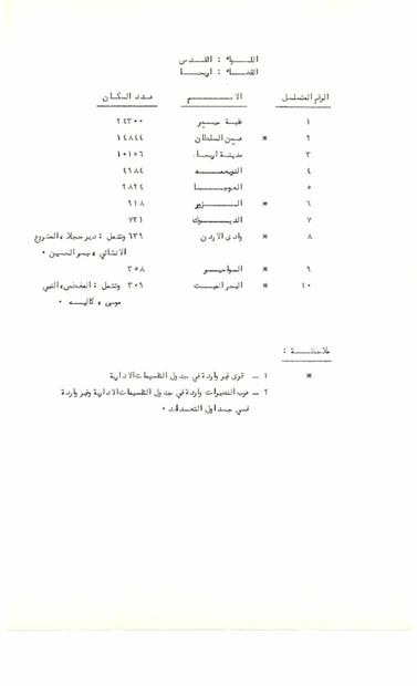 دائرة الاحصاءات الاردنية- عدد سكان اريحا وقضائها في الخمسينات.PDF