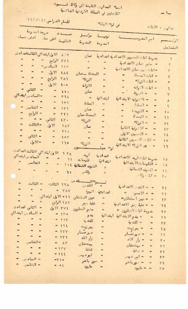 بمدارس الاناث التابعة لوكالة غوث اللاجئين في المملكة الاردنية -  البلقاء وعجلون والقدس والخليل ونابلس- لعام 1961-1962.PDF