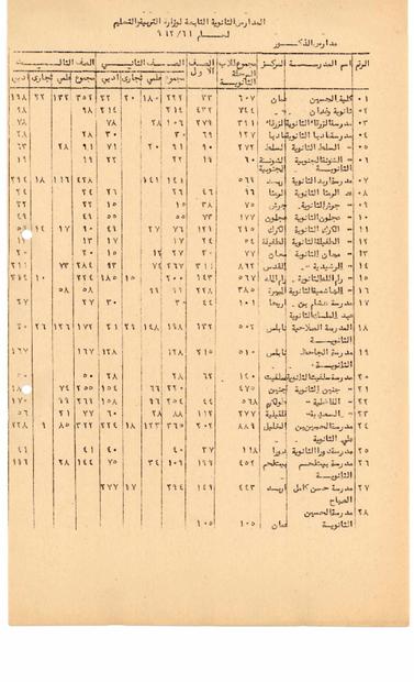 الثانوية التابعة لوزارة التربية والتعليم الاردني -الذكور- لعام 1961-1962.PDF