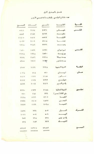دائرة الاحصاءات الاردنية- عدد سكان الضواحي والبلديات في الاردن في الخمسينات.PDF