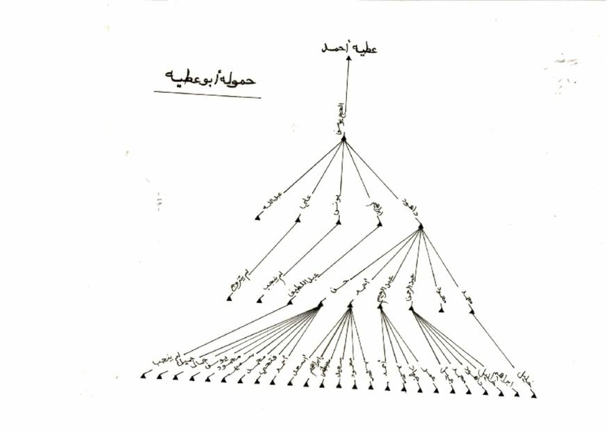 ابو عطية.PDF